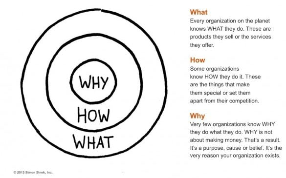 What You Can Learn from 'Start with Why'.
